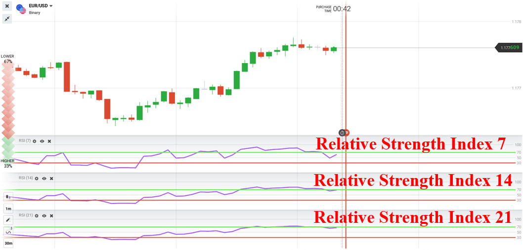 Reversal trading strategy with 3 RSI Indicators