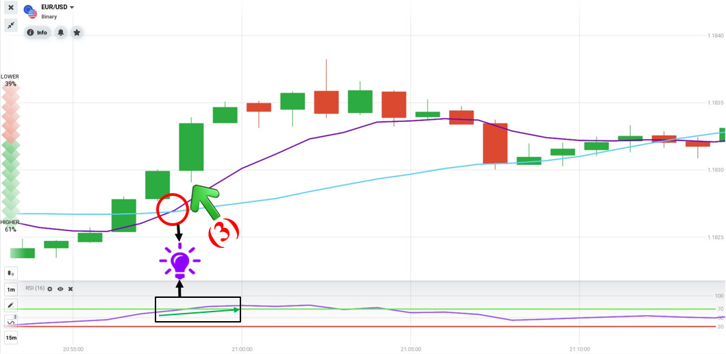 Review the trading strategy combining RSI with 2 MA lines in IQ Option