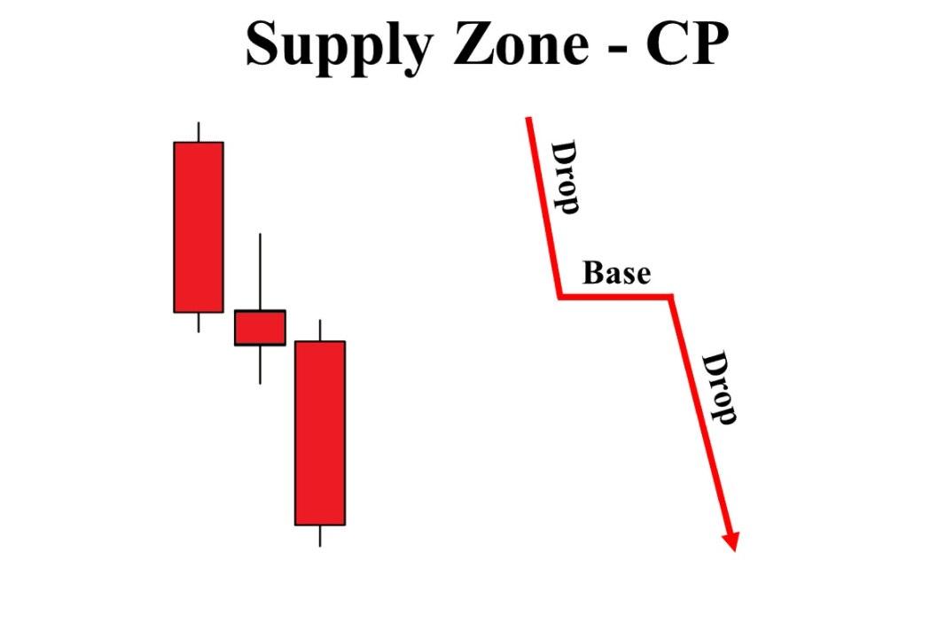 Continuation supply zone
