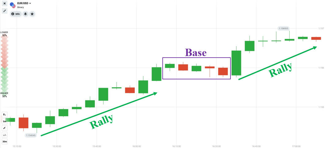 Example of the continuation demand zone