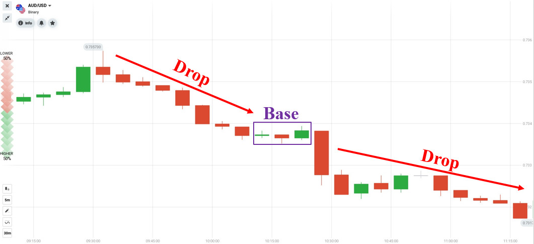 Example of the continuation supply zone