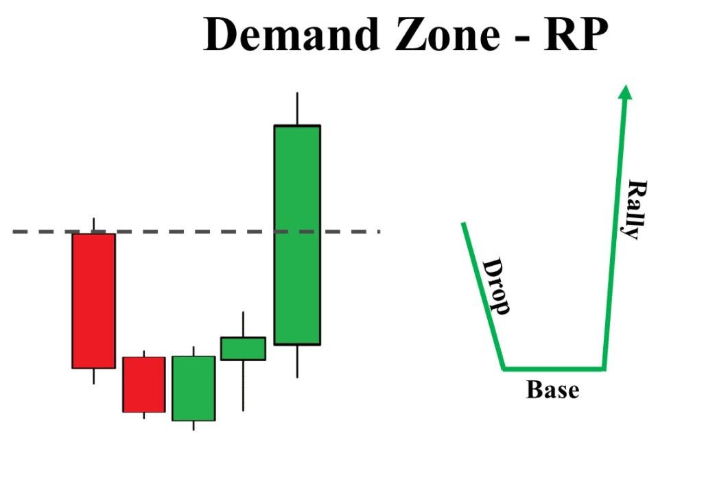 Reversal demand zone