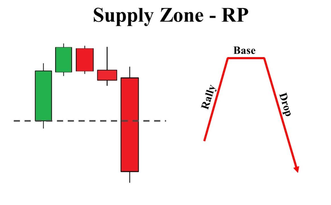 Reversal supply zone