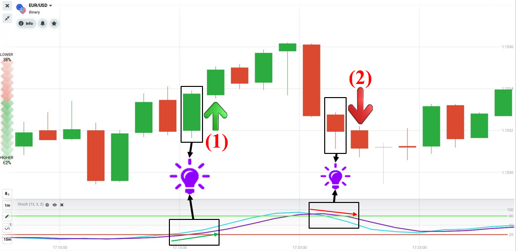 Trading order on October 6 in IQ Option
