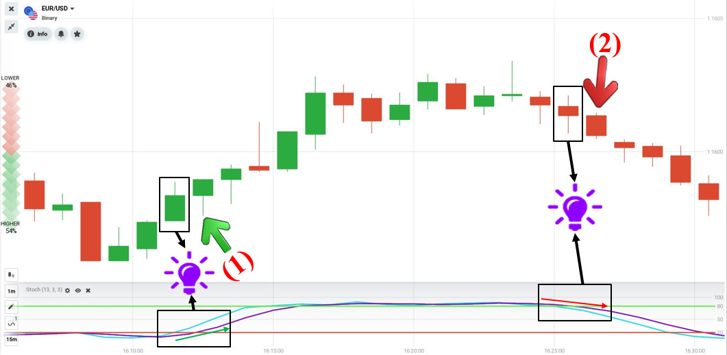 Trading order with Stochastic indicator on October 5 in IQ Option